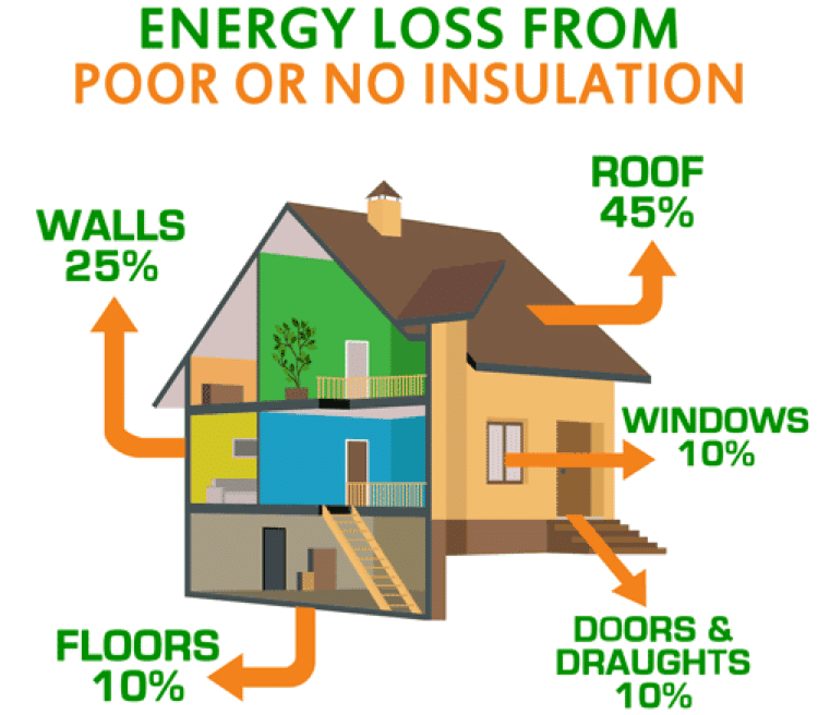 Energy Loss From Poor Insulation